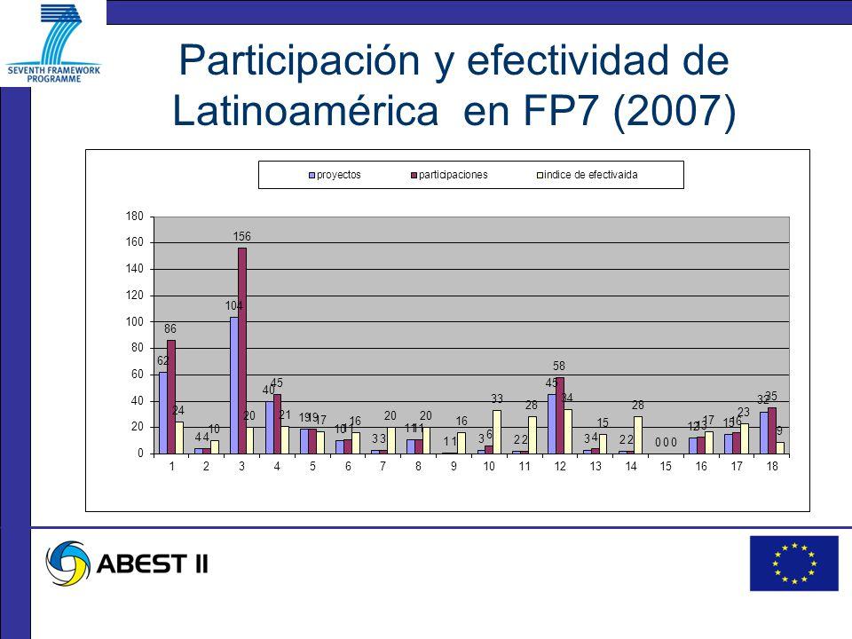 Participación y efectividad de Latinoamérica en FP7 (2007)