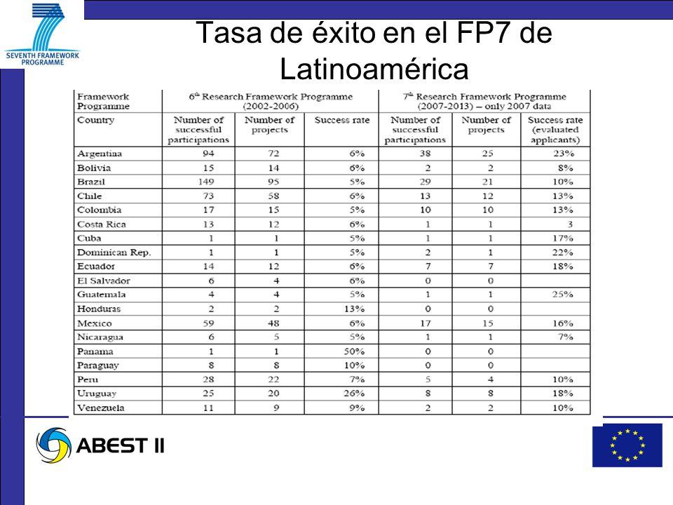 Tasa de éxito en el FP7 de Latinoamérica