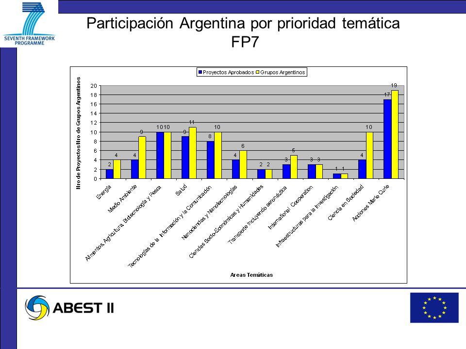 Participación Argentina por prioridad temática FP7