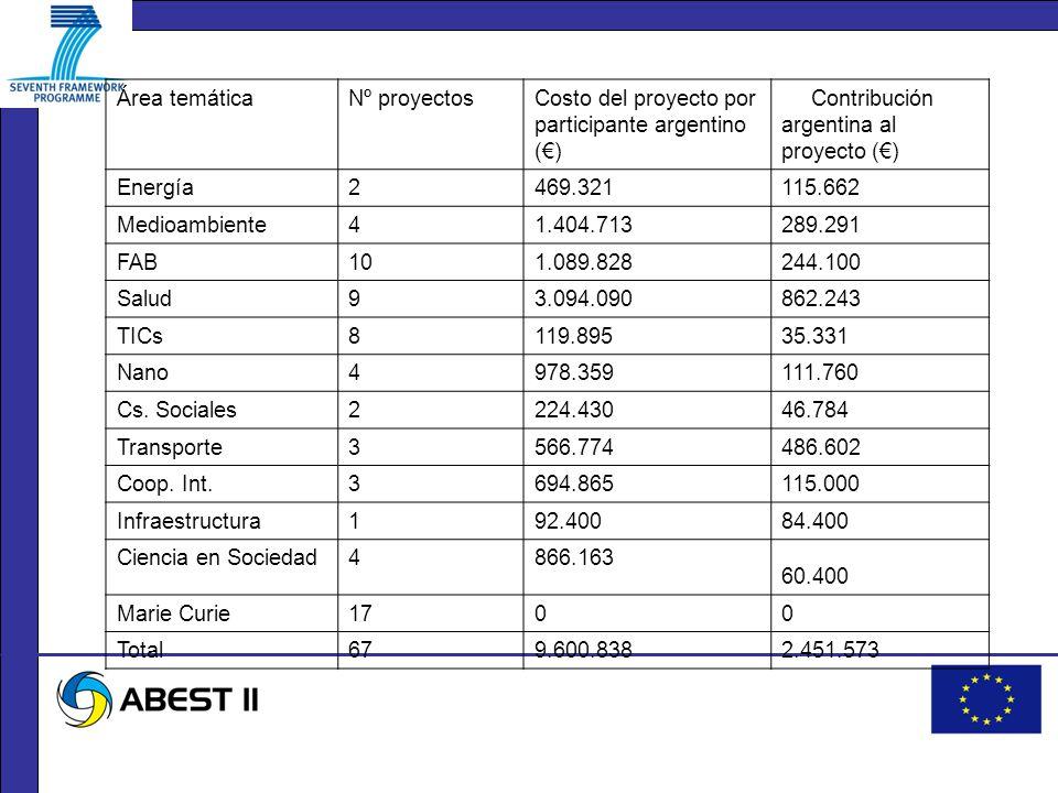 Área temáticaNº proyectosCosto del proyecto por participante argentino () Contribución argentina al proyecto () Energía2469.321115.662 Medioambiente41.404.713289.291 FAB101.089.828244.100 Salud93.094.090862.243 TICs8119.89535.331 Nano4978.359111.760 Cs.