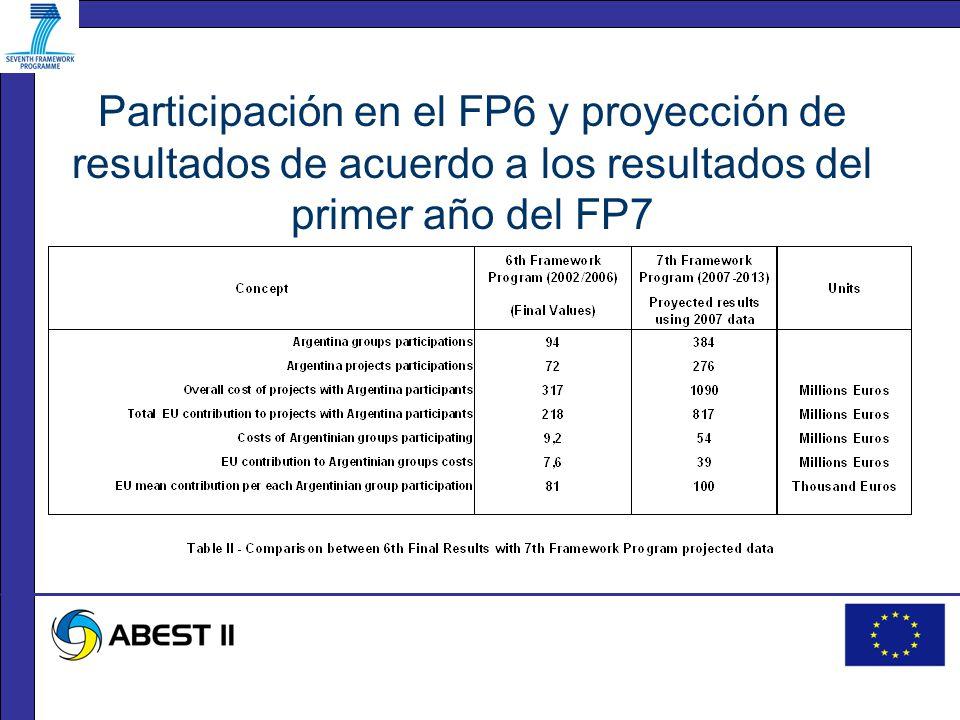 Participación en el FP6 y proyección de resultados de acuerdo a los resultados del primer año del FP7