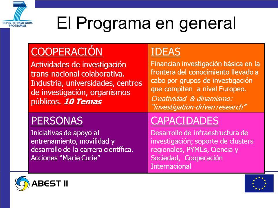El Programa en general COOPERACIÓN Actividades de investigación trans-nacional colaborativa.