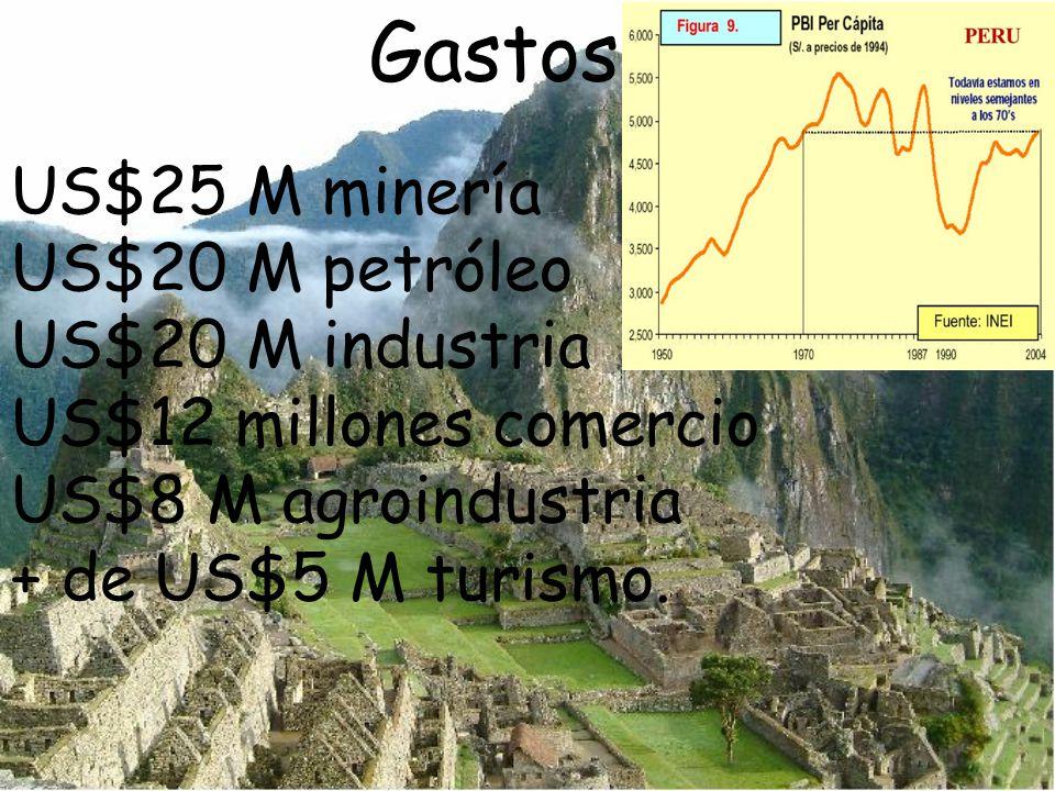 US$25 M minería US$20 M petróleo US$20 M industria US$12 millones comercio US$8 M agroindustria + de US$5 M turismo. Gastos