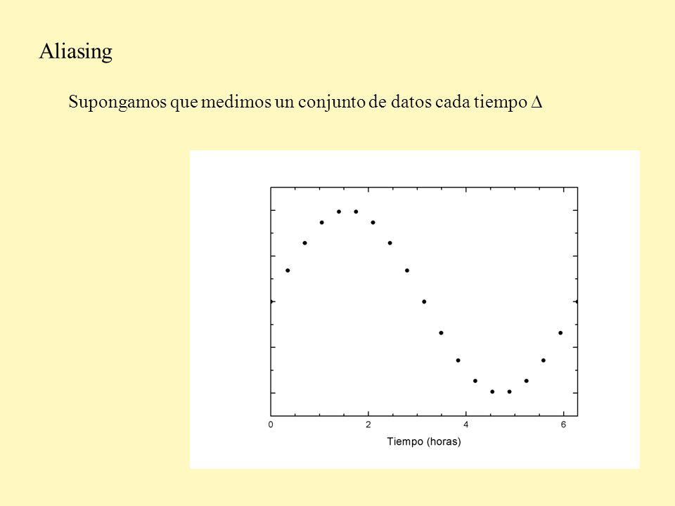 Aliasing Estos datos están muy bien descriptos por una frecuencia f