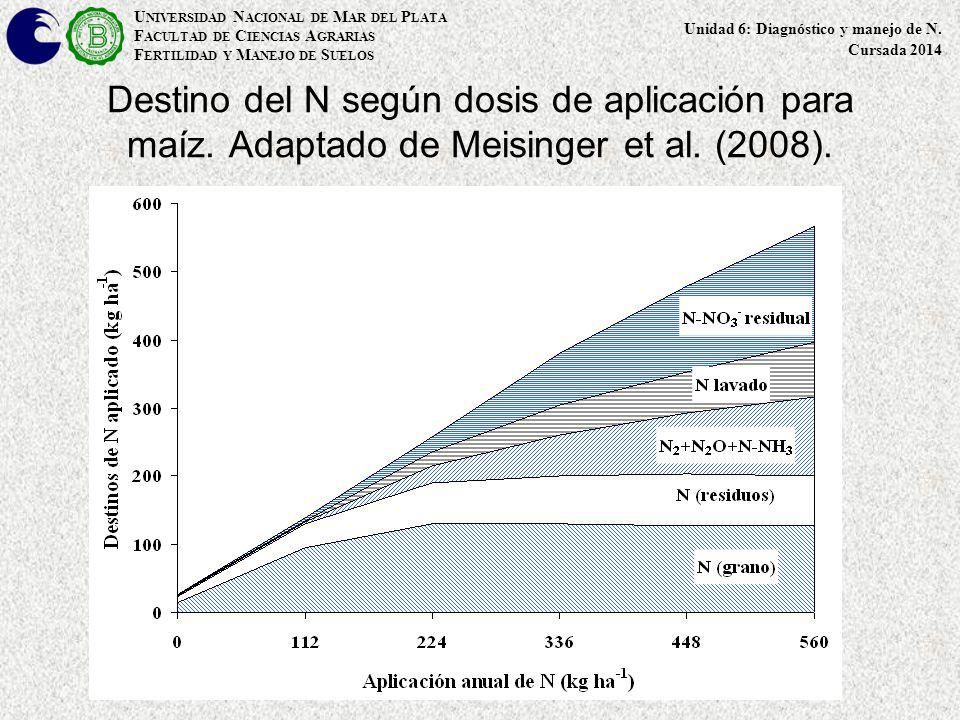 Destino del N según dosis de aplicación para maíz. Adaptado de Meisinger et al. (2008). U NIVERSIDAD N ACIONAL DE M AR DEL P LATA F ACULTAD DE C IENCI