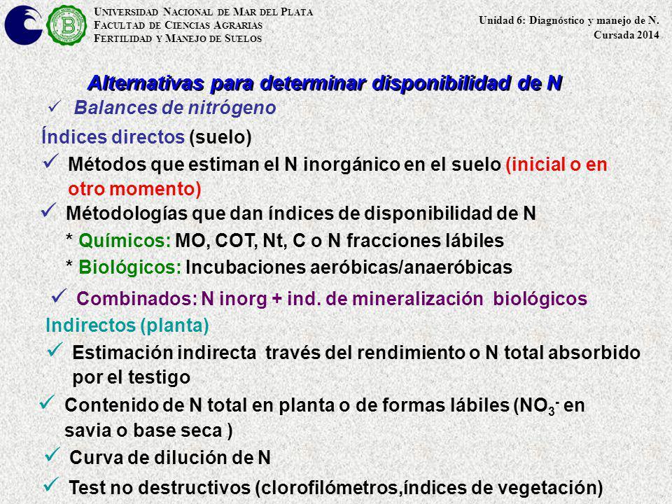 Alternativas para determinar disponibilidad de N Índices directos (suelo) Métodos que estiman el N inorgánico en el suelo (inicial o en otro momento)