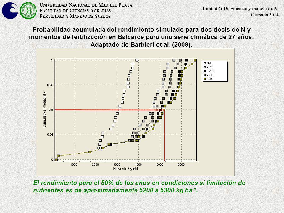U NIVERSIDAD N ACIONAL DE M AR DEL P LATA F ACULTAD DE C IENCIAS A GRARIAS F ERTILIDAD Y M ANEJO DE S UELOS Probabilidad acumulada del rendimiento sim