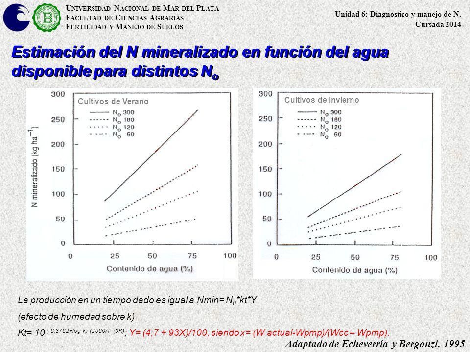 Estimación del N mineralizado en función del agua disponible para distintos N o Adaptado de Echeverría y Bergonzi, 1995 Cultivos de Verano Cultivos de