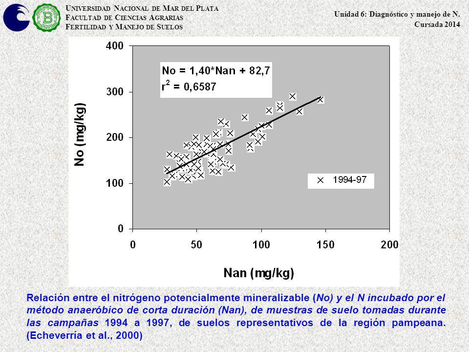 Relación entre el nitrógeno potencialmente mineralizable (No) y el N incubado por el método anaeróbico de corta duración (Nan), de muestras de suelo t