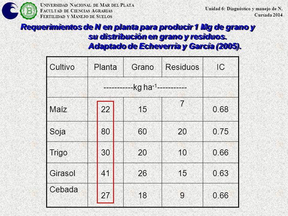Alternativas para determinar disponibilidad de N Índices directos (suelo) Métodos que estiman el N inorgánico en el suelo (inicial o en otro momento) Métodologías que dan índices de disponibilidad de N * Químicos: MO, COT, Nt, C o N fracciones lábiles * Biológicos: Incubaciones aeróbicas/anaeróbicas Indirectos (planta) Estimación indirecta través del rendimiento o N total absorbido por el testigo Contenido de N total en planta o de formas lábiles (NO 3 - en savia o base seca ) Test no destructivos (clorofilómetros,índices de vegetación) U NIVERSIDAD N ACIONAL DE M AR DEL P LATA F ACULTAD DE C IENCIAS A GRARIAS F ERTILIDAD Y M ANEJO DE S UELOS Unidad 6: Diagnóstico y manejo de N.