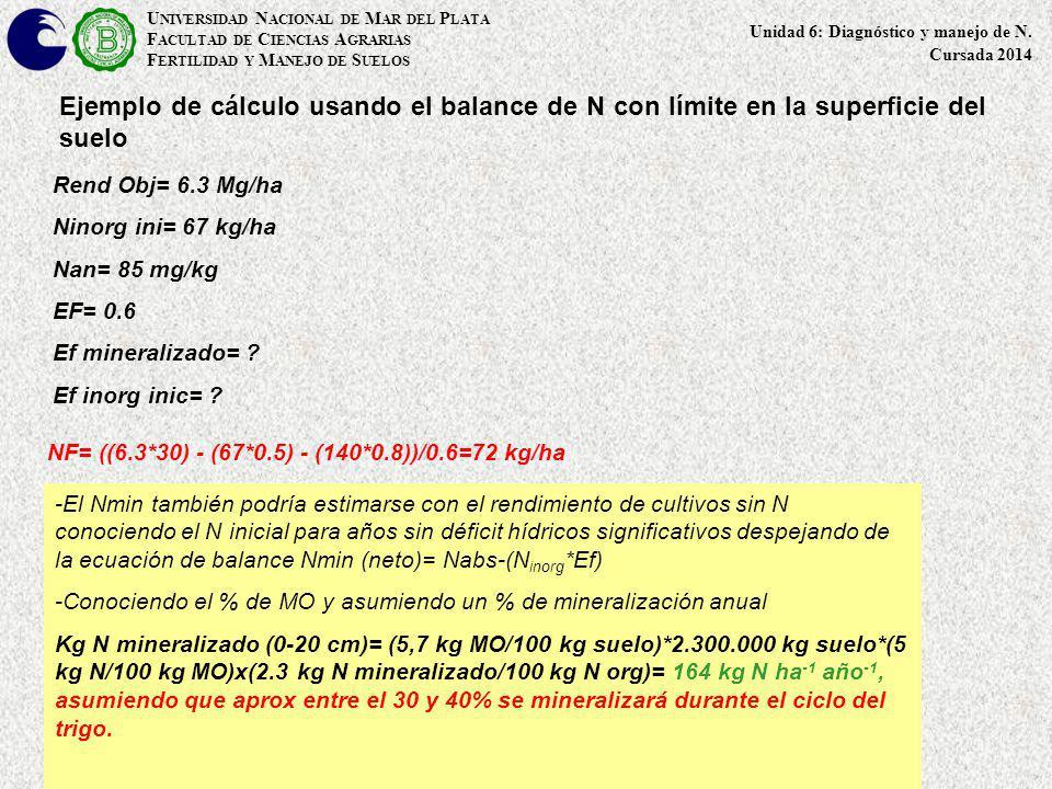 Ejemplo de cálculo usando el balance de N con límite en la superficie del suelo Rend Obj= 6.3 Mg/ha Ninorg ini= 67 kg/ha Nan= 85 mg/kg EF= 0.6 Ef mine