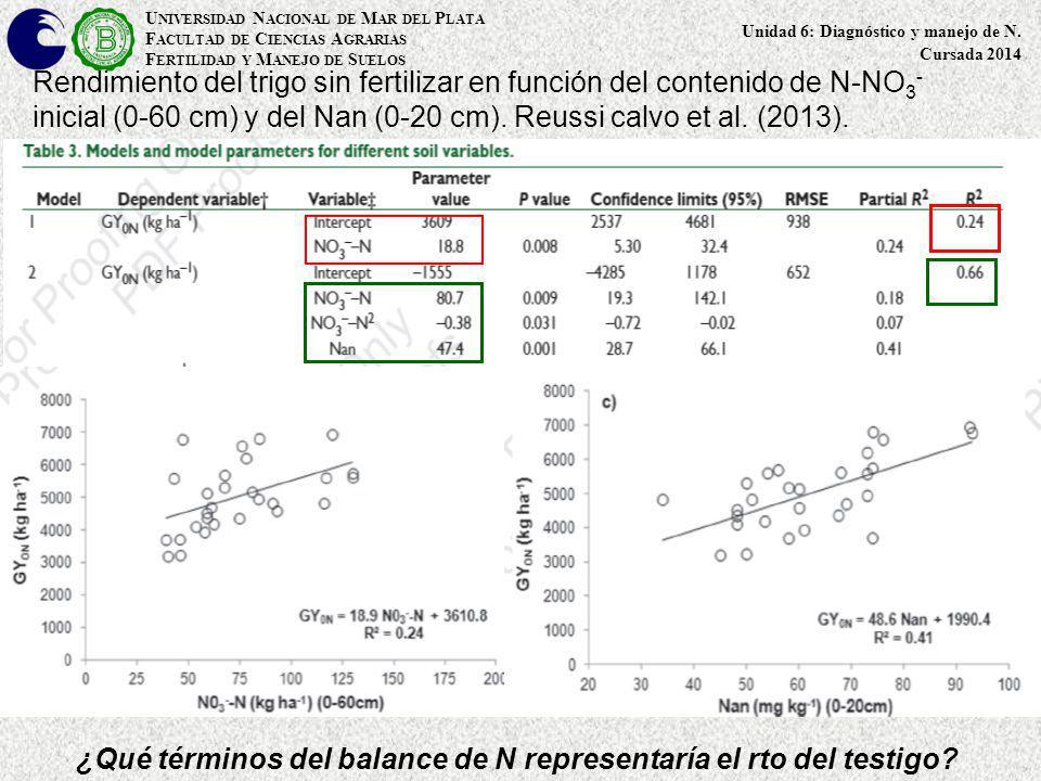 Rendimiento del trigo sin fertilizar en función del contenido de N-NO 3 - inicial (0-60 cm) y del Nan (0-20 cm). Reussi calvo et al. (2013). U NIVERSI