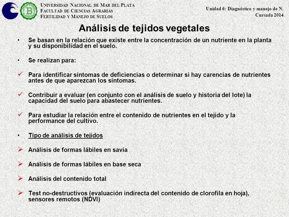 Análisis de tejidos vegetales Se basan en la relación que existe entre la concentración de un nutriente en la planta y su disponibilidad en el suelo.