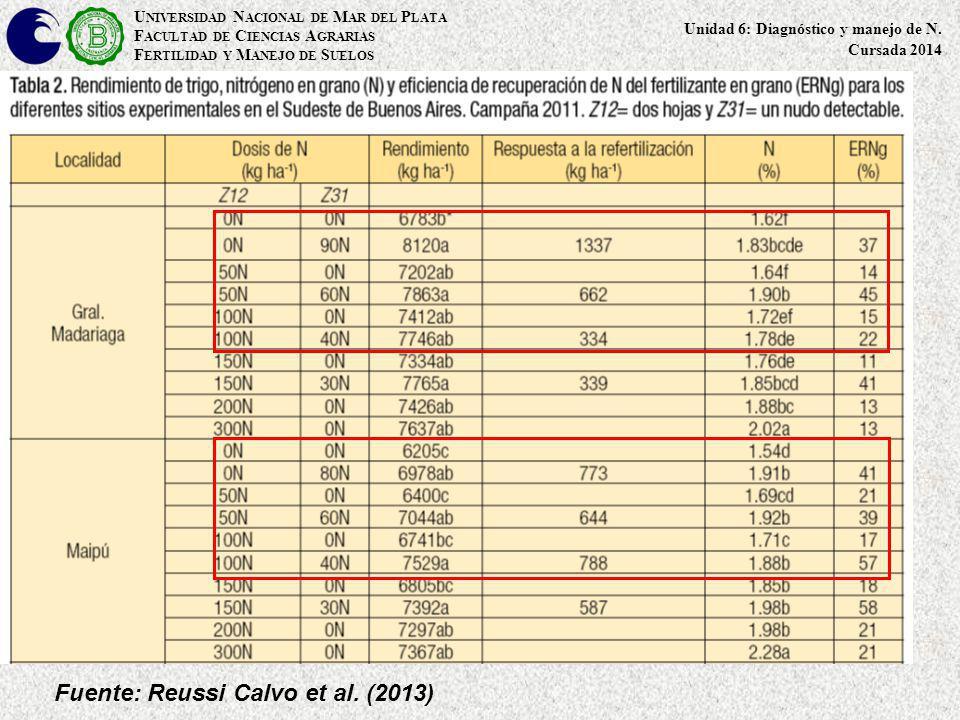 Fuente: Reussi Calvo et al. (2013) U NIVERSIDAD N ACIONAL DE M AR DEL P LATA F ACULTAD DE C IENCIAS A GRARIAS F ERTILIDAD Y M ANEJO DE S UELOS Unidad