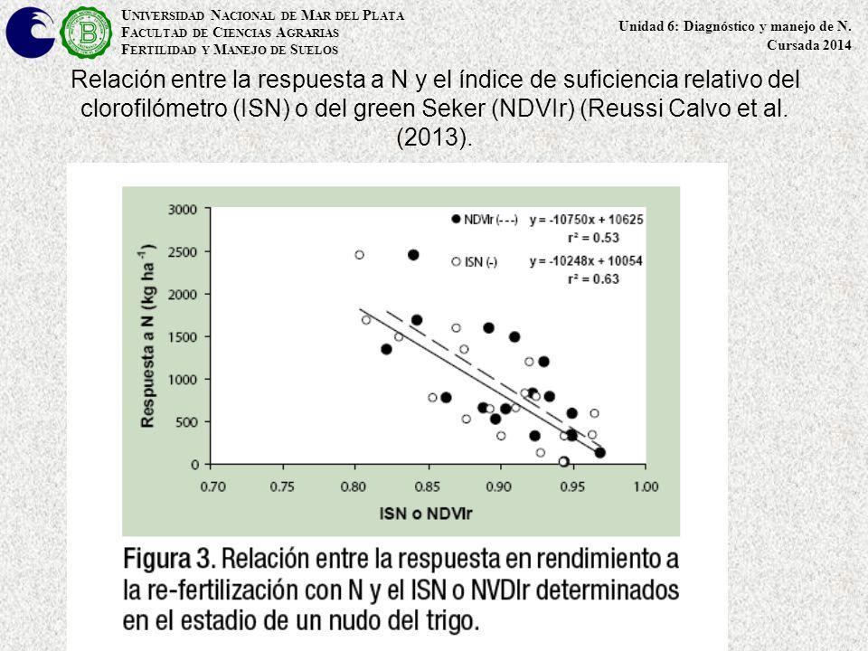 Relación entre la respuesta a N y el índice de suficiencia relativo del clorofilómetro (ISN) o del green Seker (NDVIr) (Reussi Calvo et al. (2013). U