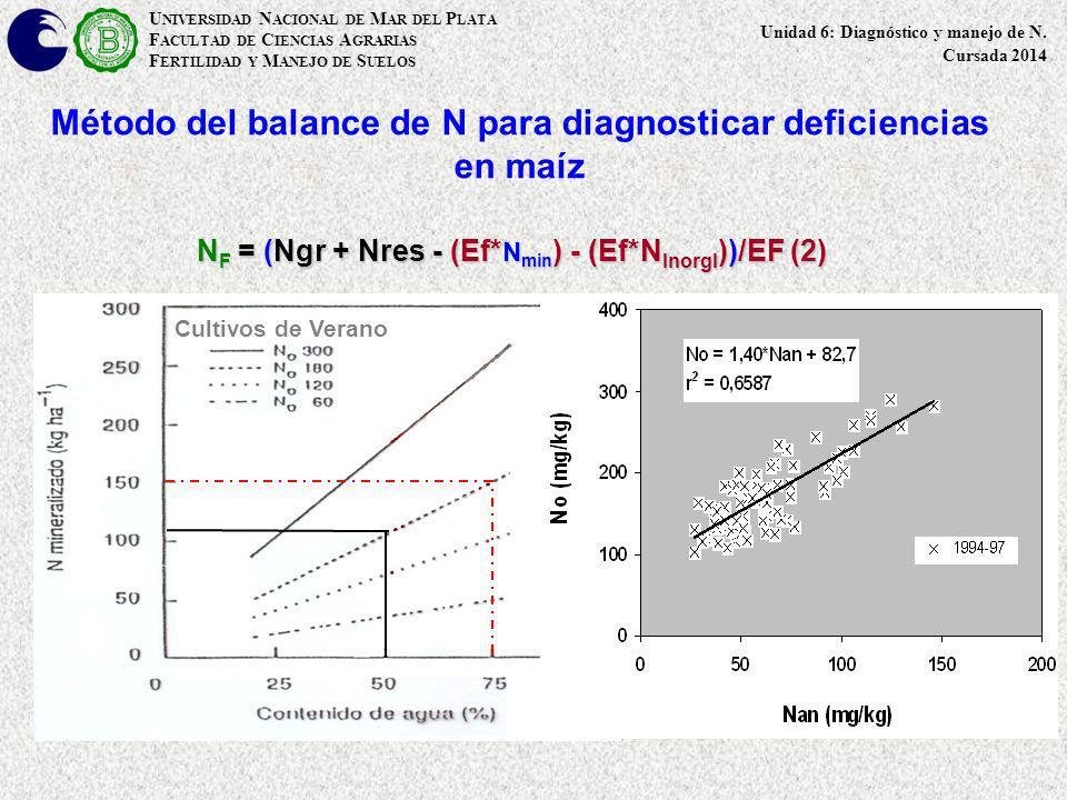Método del balance de N para diagnosticar deficiencias en maíz U NIVERSIDAD N ACIONAL DE M AR DEL P LATA F ACULTAD DE C IENCIAS A GRARIAS F ERTILIDAD