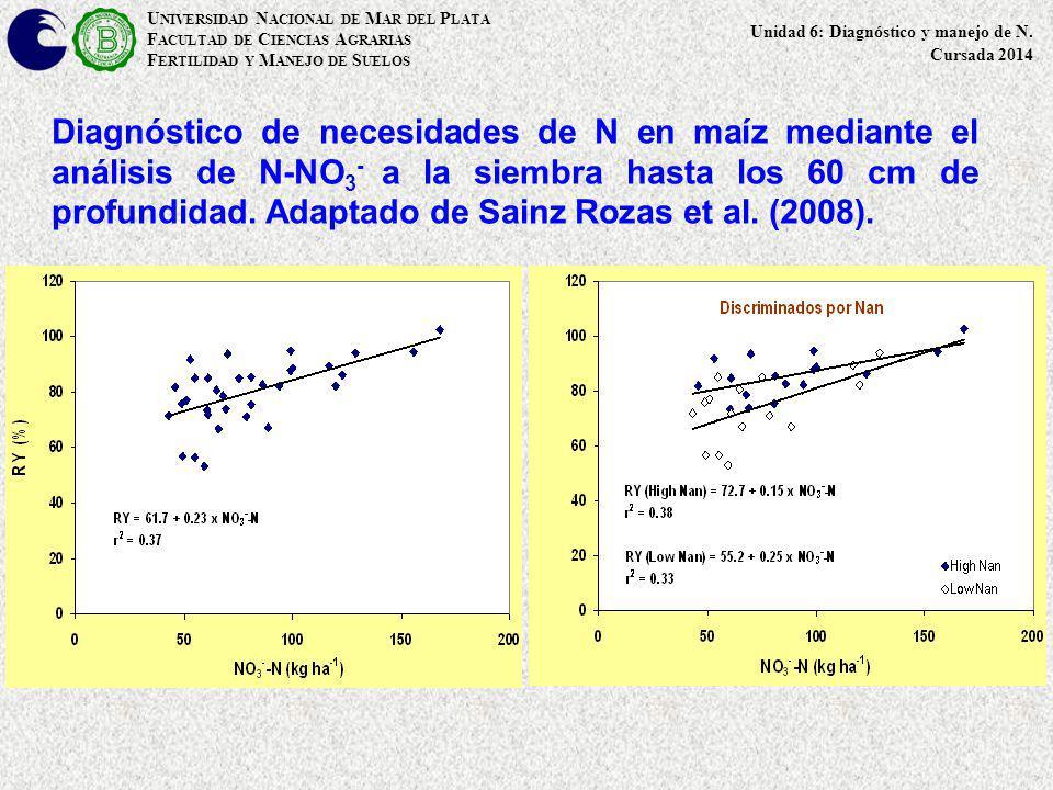 Diagnóstico de necesidades de N en maíz mediante el análisis de N-NO 3 - a la siembra hasta los 60 cm de profundidad. Adaptado de Sainz Rozas et al. (