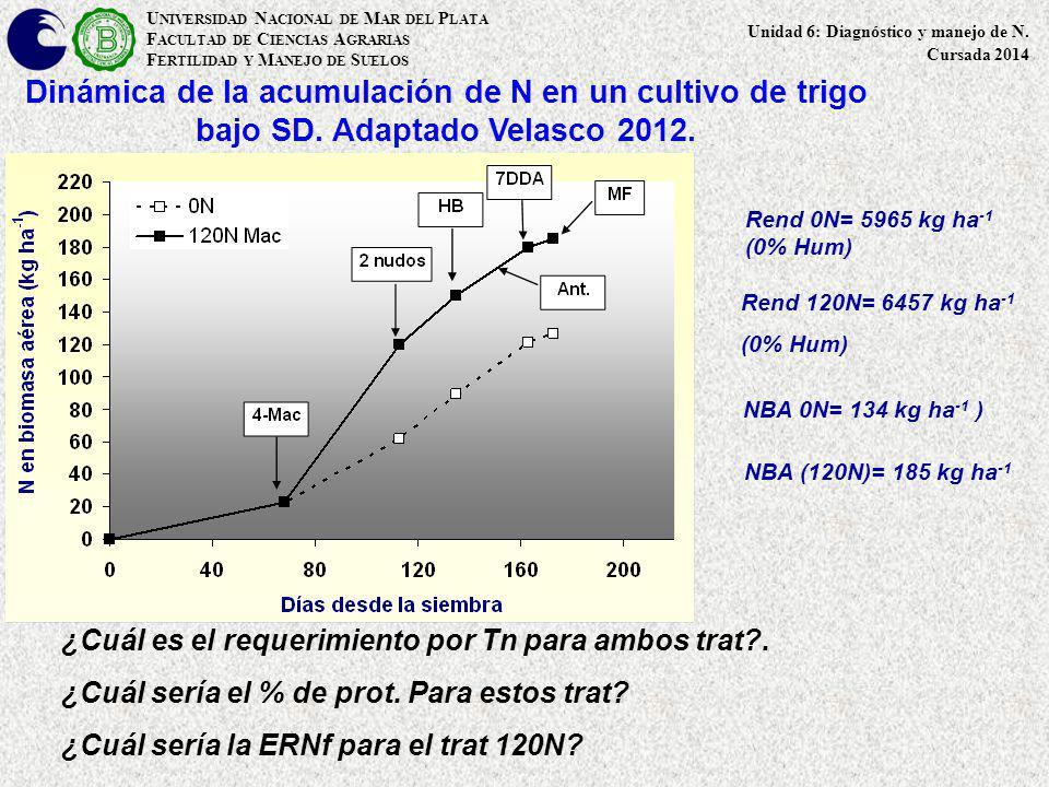 Rendimiento del cultivo de trigo y % de proteínas en función de la dosis de N al macollaje.