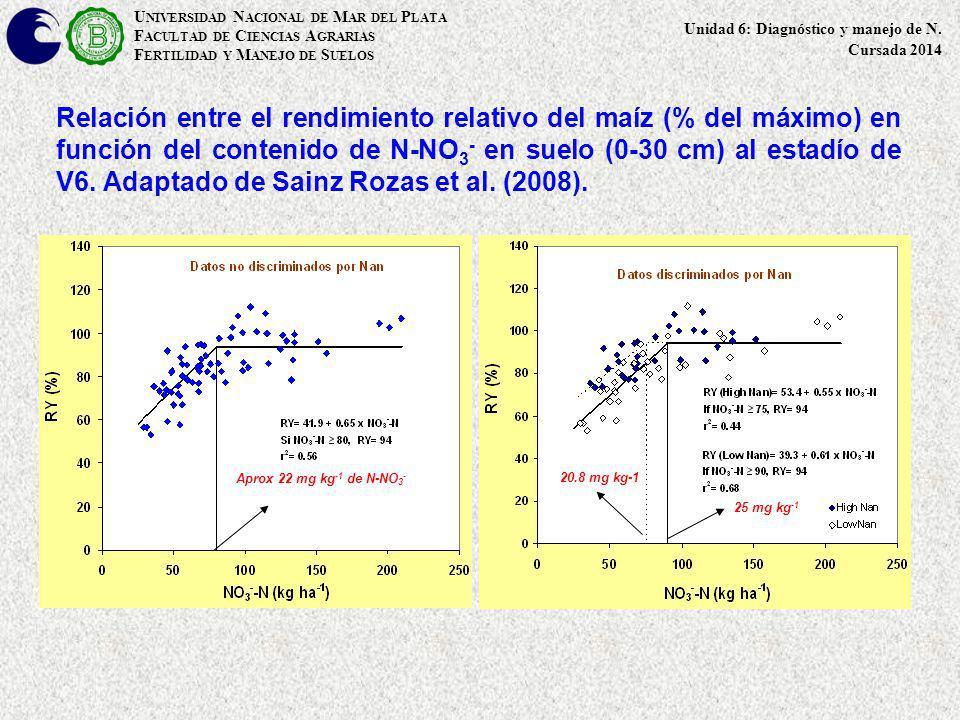 Relación entre el rendimiento relativo del maíz (% del máximo) en función del contenido de N-NO 3 - en suelo (0-30 cm) al estadío de V6. Adaptado de S
