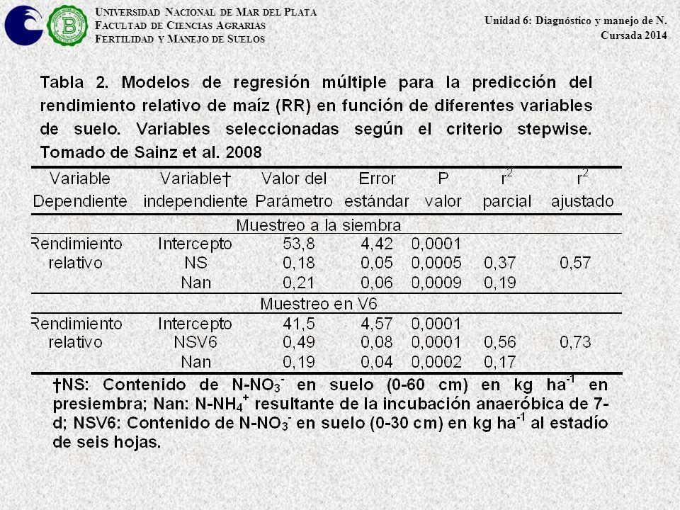 U NIVERSIDAD N ACIONAL DE M AR DEL P LATA F ACULTAD DE C IENCIAS A GRARIAS F ERTILIDAD Y M ANEJO DE S UELOS Unidad 6: Diagnóstico y manejo de N. Cursa