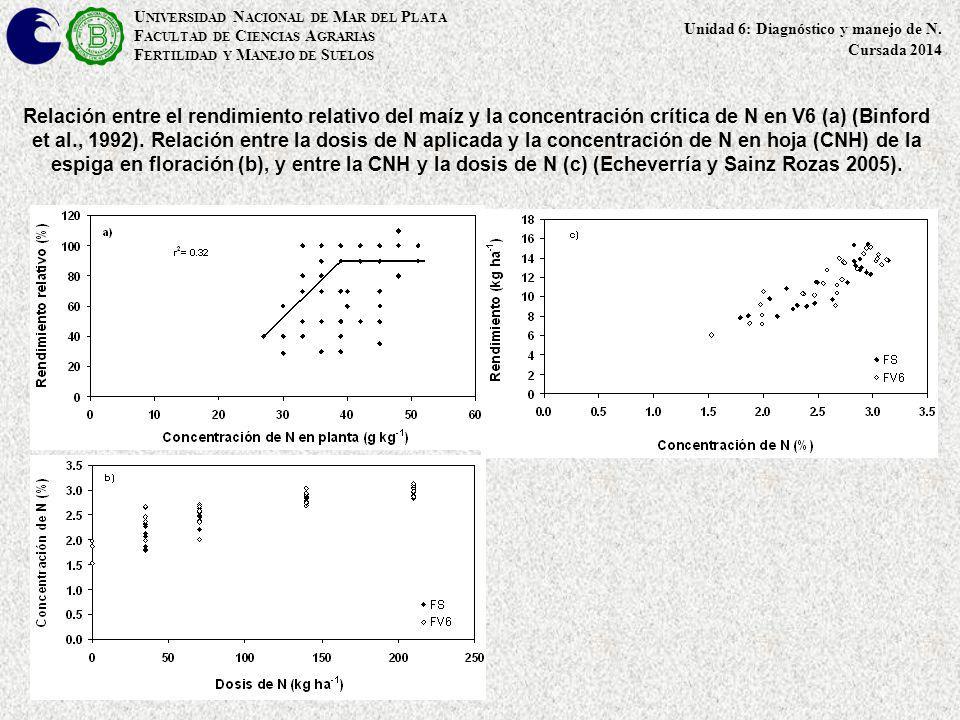 Relación entre el rendimiento relativo del maíz y la concentración crítica de N en V6 (a) (Binford et al., 1992). Relación entre la dosis de N aplicad