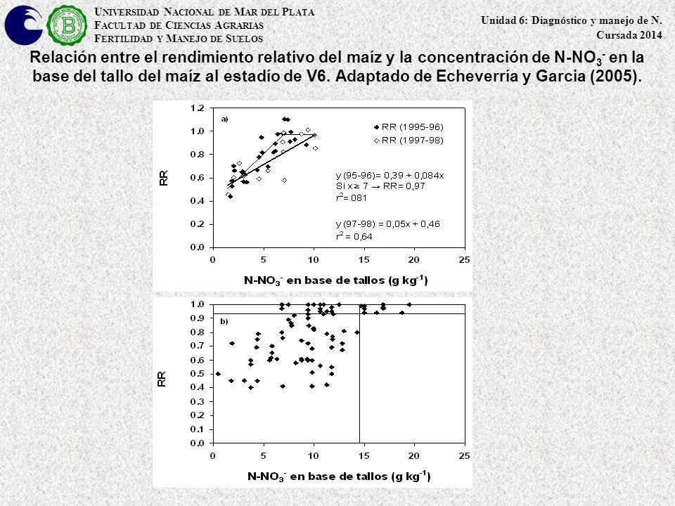 Relación entre el rendimiento relativo del maíz y la concentración de N-NO 3 - en la base del tallo del maíz al estadío de V6. Adaptado de Echeverría