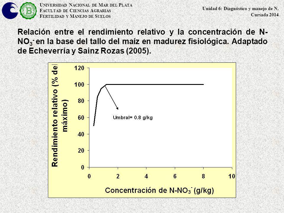 Relación entre el rendimiento relativo y la concentración de N- NO 3 - en la base del tallo del maíz en madurez fisiológica. Adaptado de Echeverría y