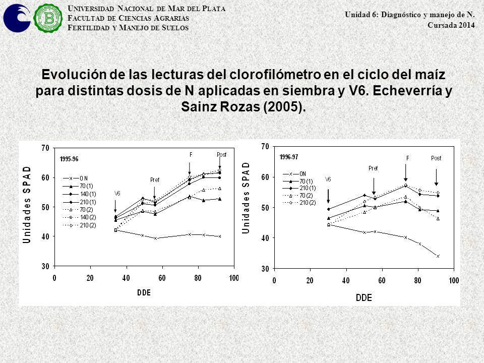 Evolución de las lecturas del clorofilómetro en el ciclo del maíz para distintas dosis de N aplicadas en siembra y V6. Echeverría y Sainz Rozas (2005)