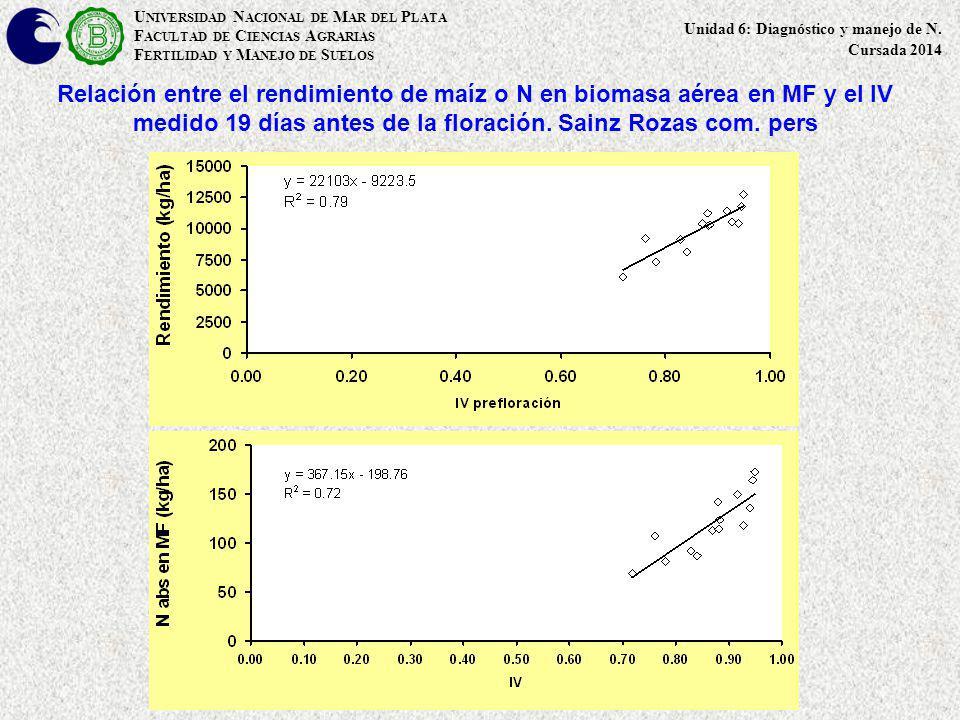 Relación entre el rendimiento de maíz o N en biomasa aérea en MF y el IV medido 19 días antes de la floración. Sainz Rozas com. pers U NIVERSIDAD N AC