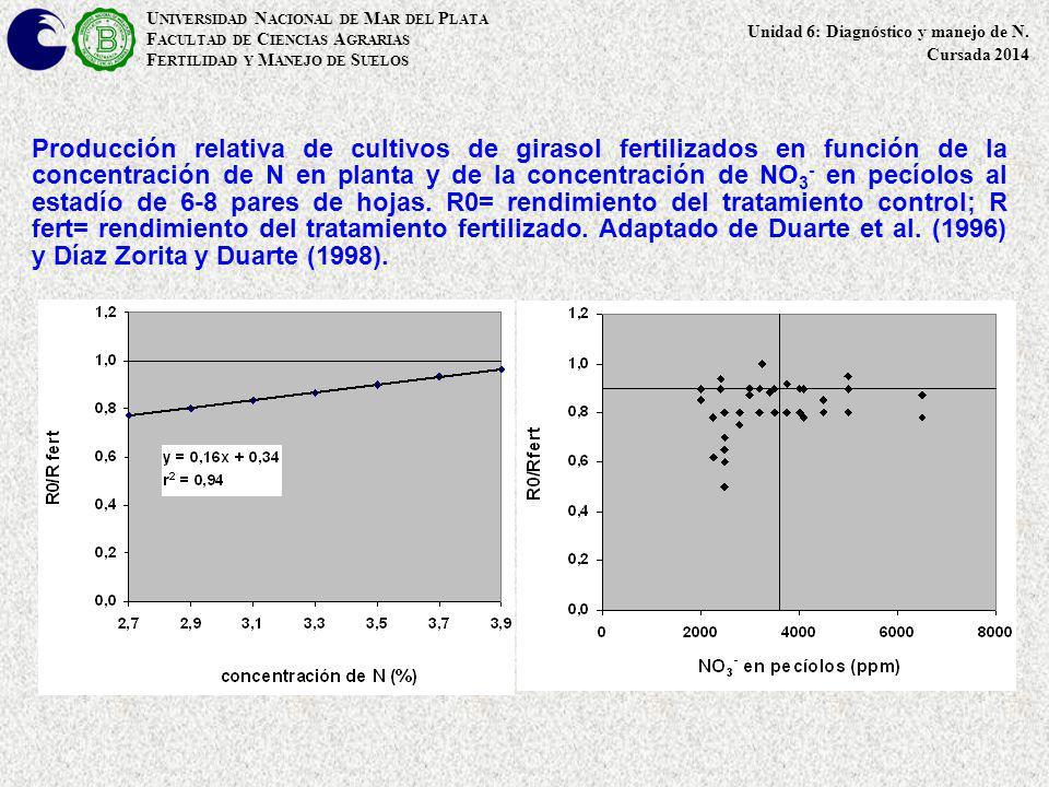 Producción relativa de cultivos de girasol fertilizados en función de la concentración de N en planta y de la concentración de NO 3 - en pecíolos al e