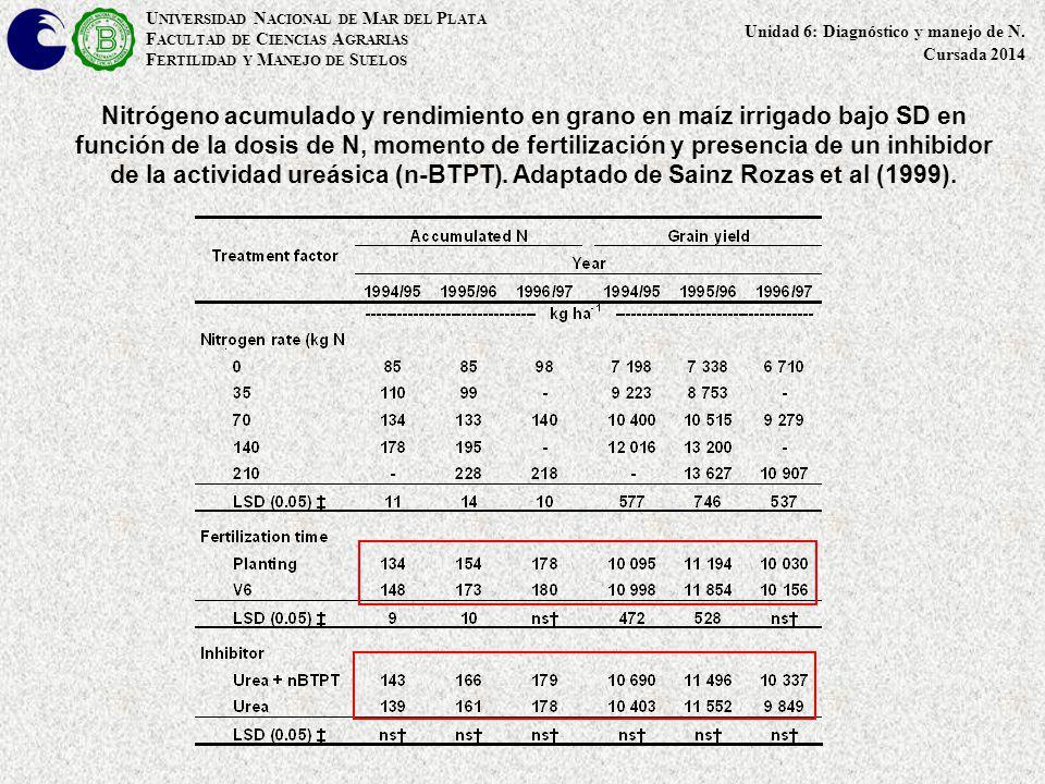 Nitrógeno acumulado y rendimiento en grano en maíz irrigado bajo SD en función de la dosis de N, momento de fertilización y presencia de un inhibidor