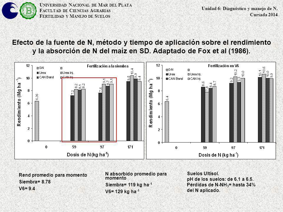 Efecto de la fuente de N, método y tiempo de aplicación sobre el rendimiento y la absorción de N del maíz en SD. Adaptado de Fox et al (1986). Rend pr