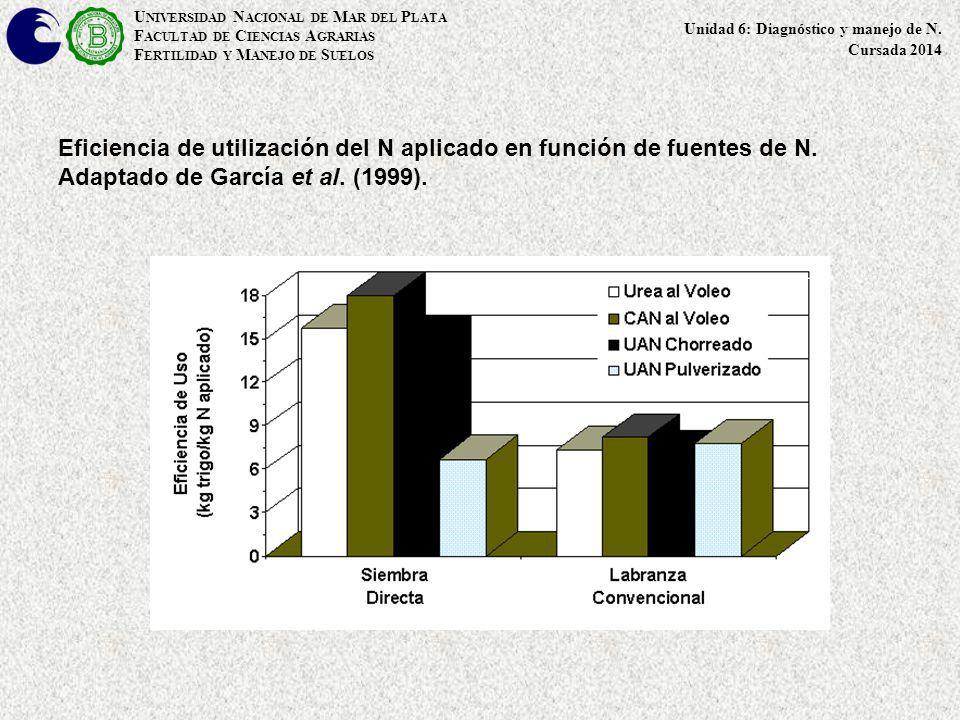 Eficiencia de utilización del N aplicado en función de fuentes de N. Adaptado de García et al. (1999). U NIVERSIDAD N ACIONAL DE M AR DEL P LATA F ACU