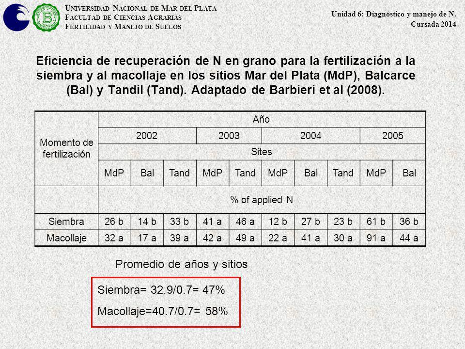 Eficiencia de recuperación de N en grano para la fertilización a la siembra y al macollaje en los sitios Mar del Plata (MdP), Balcarce (Bal) y Tandil