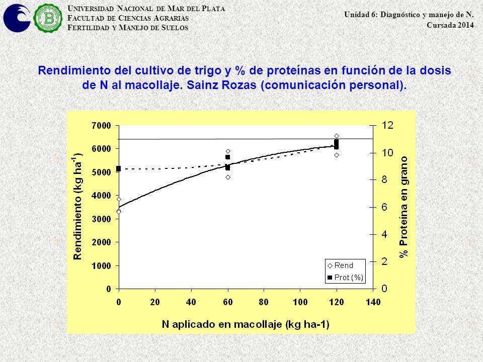 Rendimiento del cultivo de trigo y % de proteínas en función de la dosis de N al macollaje. Sainz Rozas (comunicación personal). U NIVERSIDAD N ACIONA