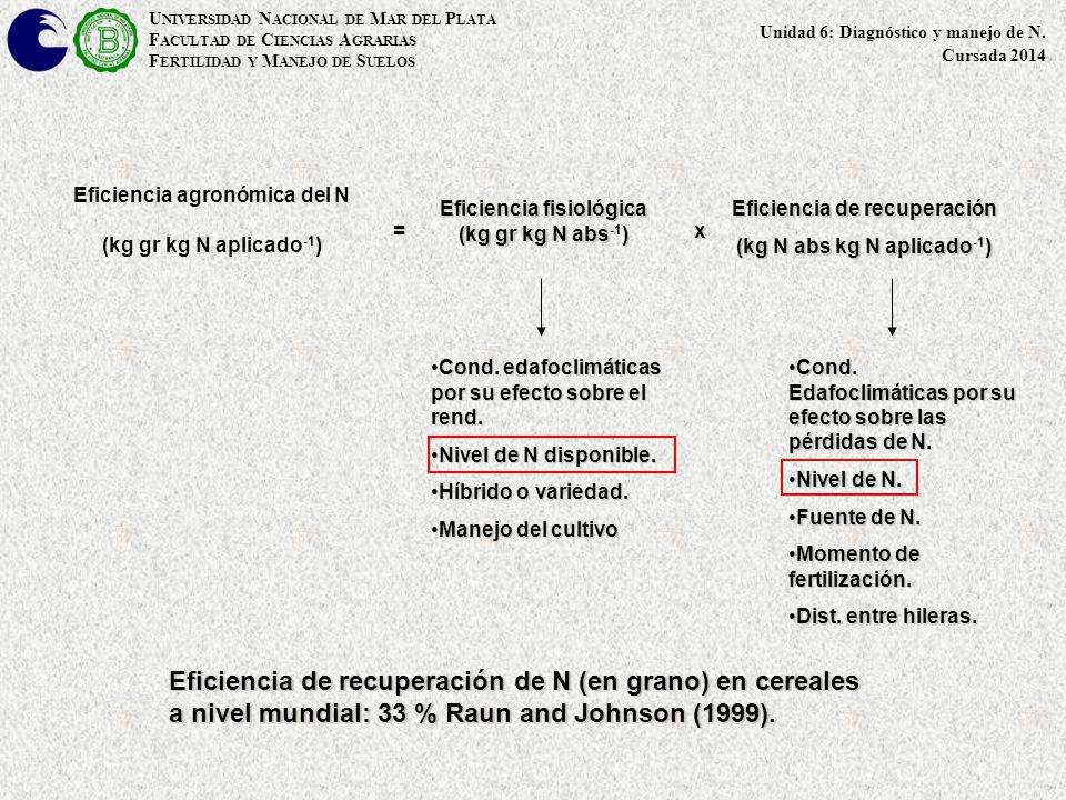 Evaluación económica de la fertilización nitrogenada U NIVERSIDAD N ACIONAL DE M AR DEL P LATA F ACULTAD DE C IENCIAS A GRARIAS F ERTILIDAD Y M ANEJO DE S UELOS Unidad 6: Diagnóstico y manejo de N.