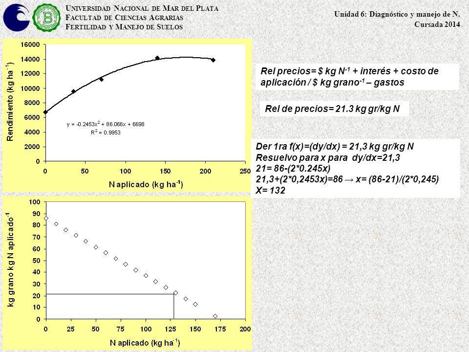 U NIVERSIDAD N ACIONAL DE M AR DEL P LATA F ACULTAD DE C IENCIAS A GRARIAS F ERTILIDAD Y M ANEJO DE S UELOS Rel de precios= 21.3 kg gr/kg N Unidad 6: