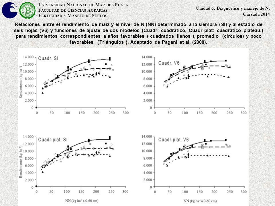 Relaciones entre el rendimiento de maíz y el nivel de N (NN) determinado a la siembra (SI) y al estadio de seis hojas (V6) y funciones de ajuste de do