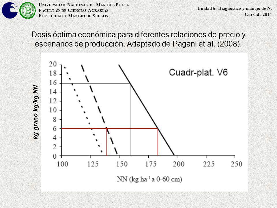 Dosis óptima económica para diferentes relaciones de precio y escenarios de producción. Adaptado de Pagani et al. (2008). kg grano kg/kg NN U NIVERSID