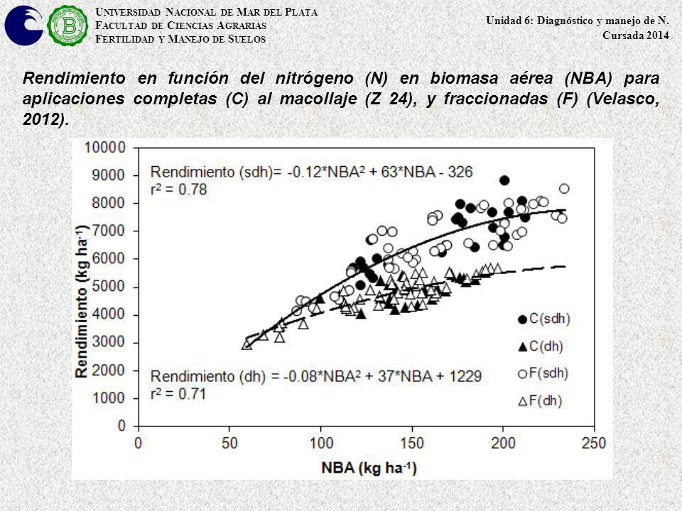 Balance de N tomando como límite inferior la superficie del suelo (girasol) N F = (Ngr + Nres - (Ef* N min ) - (Ef*N InorgI ))/EF U NIVERSIDAD N ACIONAL DE M AR DEL P LATA F ACULTAD DE C IENCIAS A GRARIAS F ERTILIDAD Y M ANEJO DE S UELOS Unidad 6: Diagnóstico y manejo de N.