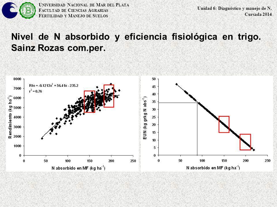 Relación entre el rendimiento relativo del maíz (% del máximo) en función del contenido de N-NO 3 - en suelo (0-30 cm) al estadío de V6.