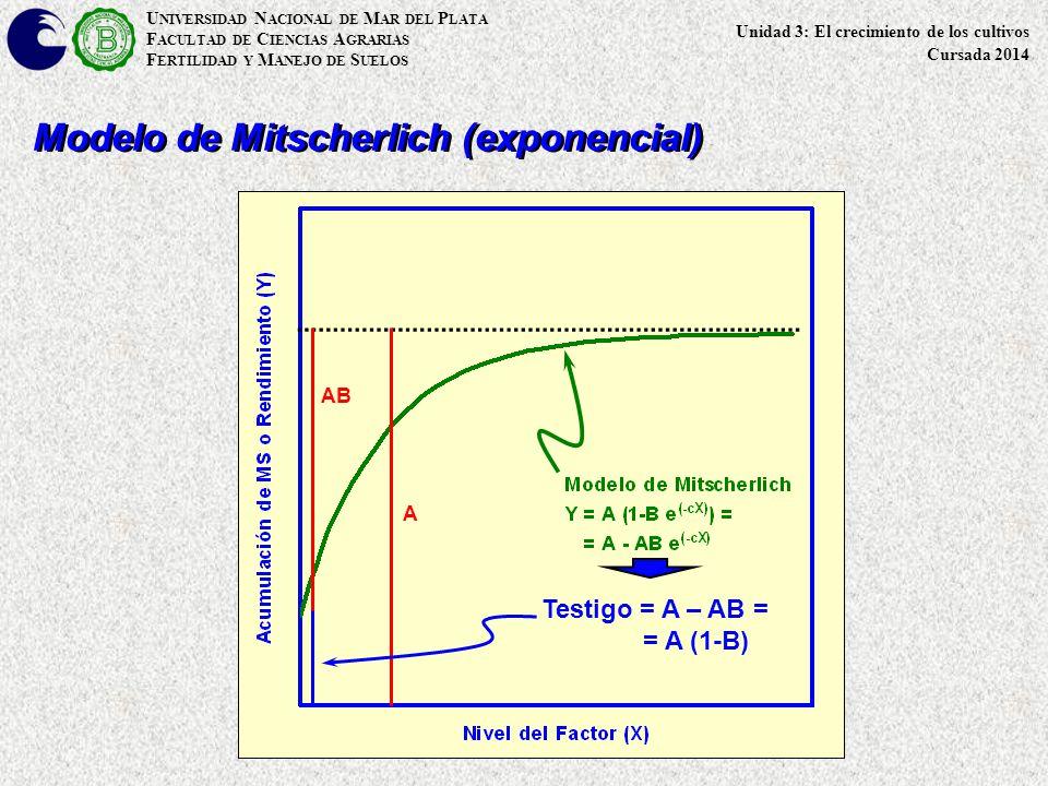U NIVERSIDAD N ACIONAL DE M AR DEL P LATA F ACULTAD DE C IENCIAS A GRARIAS F ERTILIDAD Y M ANEJO DE S UELOS Modelo de Mitscherlich (exponencial) A AB