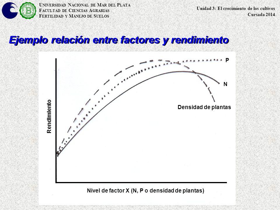 U NIVERSIDAD N ACIONAL DE M AR DEL P LATA F ACULTAD DE C IENCIAS A GRARIAS F ERTILIDAD Y M ANEJO DE S UELOS Ejemplo relación entre factores y rendimiento Nivel de factor X (N, P o densidad de plantas) Rendimiento Densidad de plantas N P Unidad 3: El crecimiento de los cultivos Cursada 2014