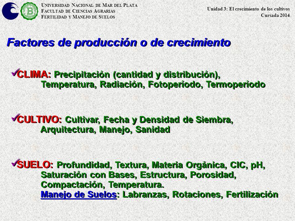 U NIVERSIDAD N ACIONAL DE M AR DEL P LATA F ACULTAD DE C IENCIAS A GRARIAS F ERTILIDAD Y M ANEJO DE S UELOS Factores de producción o de crecimiento CLIMA: Precipitación (cantidad y distribución), Temperatura, Radiación, Fotoperíodo, Termoperíodo CLIMA: Precipitación (cantidad y distribución), Temperatura, Radiación, Fotoperíodo, Termoperíodo CULTIVO: Cultivar, Fecha y Densidad de Siembra, Arquitectura, Manejo, Sanidad CULTIVO: Cultivar, Fecha y Densidad de Siembra, Arquitectura, Manejo, Sanidad SUELO: Profundidad, Textura, Materia Orgánica, CIC, pH, Saturación con Bases, Estructura, Porosidad, Compactación, Temperatura.
