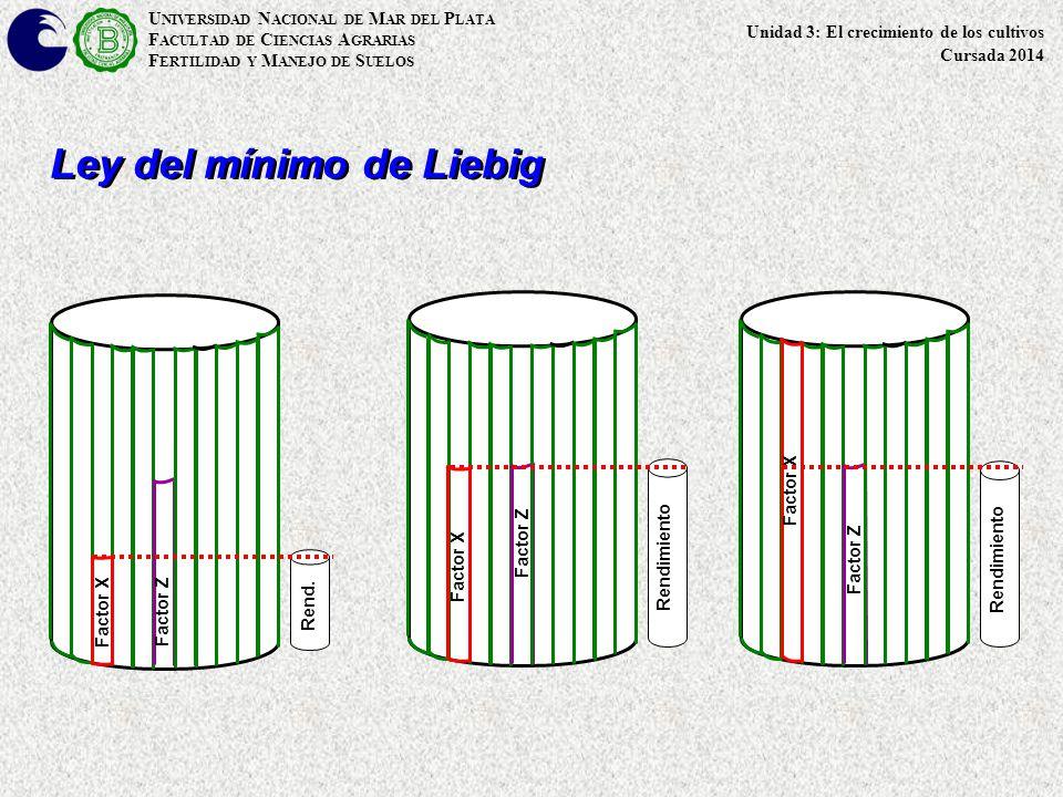 U NIVERSIDAD N ACIONAL DE M AR DEL P LATA F ACULTAD DE C IENCIAS A GRARIAS F ERTILIDAD Y M ANEJO DE S UELOS Ley del mínimo de Liebig Rend.