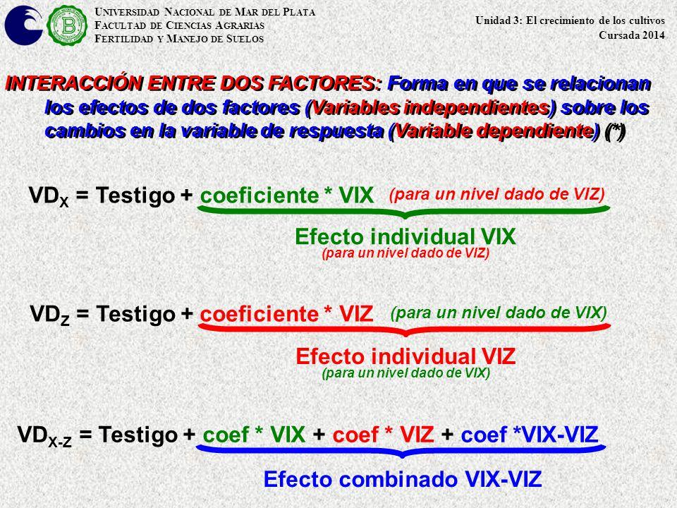 U NIVERSIDAD N ACIONAL DE M AR DEL P LATA F ACULTAD DE C IENCIAS A GRARIAS F ERTILIDAD Y M ANEJO DE S UELOS INTERACCIÓN ENTRE DOS FACTORES: Forma en que se relacionan los efectos de dos factores (Variables independientes) sobre los cambios en la variable de respuesta (Variable dependiente) (*) Unidad 3: El crecimiento de los cultivos Cursada 2014 VD X = Testigo + coeficiente * VIX (para un nivel dado de VIZ) VD Z = Testigo + coeficiente * VIZ (para un nivel dado de VIX) VD X-Z = Testigo + coef * VIX + coef * VIZ + coef *VIX-VIZ Efecto individual VIX (para un nivel dado de VIZ) Efecto individual VIZ (para un nivel dado de VIX) Efecto combinado VIX-VIZ