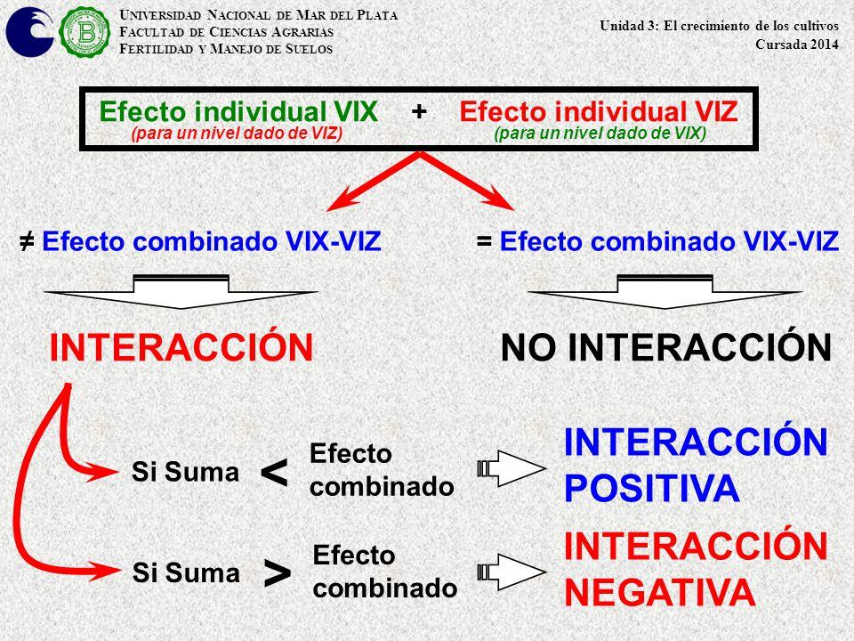 U NIVERSIDAD N ACIONAL DE M AR DEL P LATA F ACULTAD DE C IENCIAS A GRARIAS F ERTILIDAD Y M ANEJO DE S UELOS Unidad 3: El crecimiento de los cultivos Cursada 2014 Efecto individual VIX + Efecto individual VIZ (para un nivel dado de VIZ) (para un nivel dado de VIX) = Efecto combinado VIX-VIZ Efecto combinado VIX-VIZ INTERACCIÓNNO INTERACCIÓN > < Efecto combinado Efecto combinado INTERACCIÓN POSITIVA INTERACCIÓN NEGATIVA Si Suma