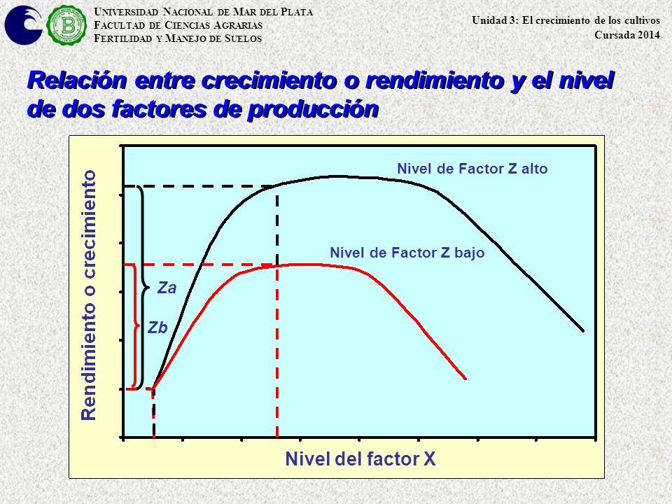 U NIVERSIDAD N ACIONAL DE M AR DEL P LATA F ACULTAD DE C IENCIAS A GRARIAS F ERTILIDAD Y M ANEJO DE S UELOS Nivel del factor X Relación entre crecimiento o rendimiento y el nivel de dos factores de producción Nivel de Factor Z alto Nivel de Factor Z bajo Za Zb Unidad 3: El crecimiento de los cultivos Cursada 2014