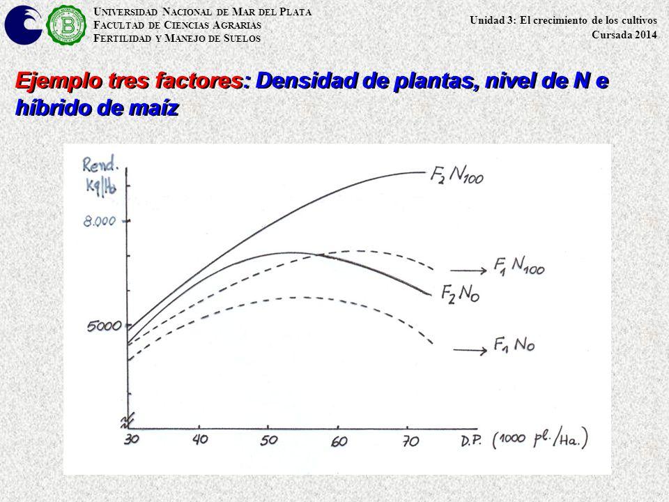 U NIVERSIDAD N ACIONAL DE M AR DEL P LATA F ACULTAD DE C IENCIAS A GRARIAS F ERTILIDAD Y M ANEJO DE S UELOS Ejemplo tres factores: Densidad de plantas, nivel de N e híbrido de maíz Unidad 3: El crecimiento de los cultivos Cursada 2014