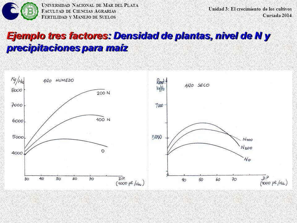 U NIVERSIDAD N ACIONAL DE M AR DEL P LATA F ACULTAD DE C IENCIAS A GRARIAS F ERTILIDAD Y M ANEJO DE S UELOS Ejemplo tres factores: Densidad de plantas, nivel de N y precipitaciones para maíz Unidad 3: El crecimiento de los cultivos Cursada 2014